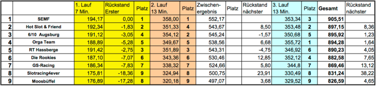 Langstrecke_Ergebnis_2017