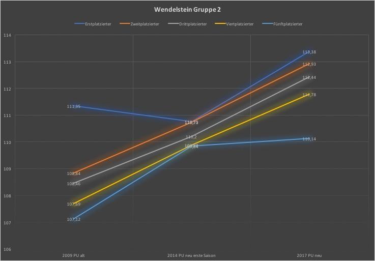 Wendelstein_Gr2